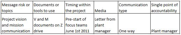communication planning tools shon blog.png