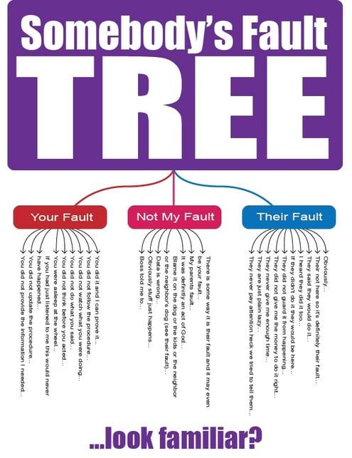 someone's fault tree.jpg