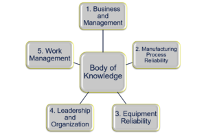 Understanding the SMRP Body of Knowledge